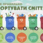 В Ірпені встановлені контейнери для сортування сміття: адреси